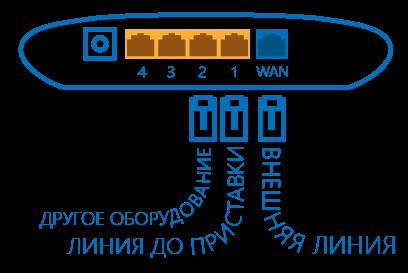 Схема подключения проводов к роутеру TP-Link