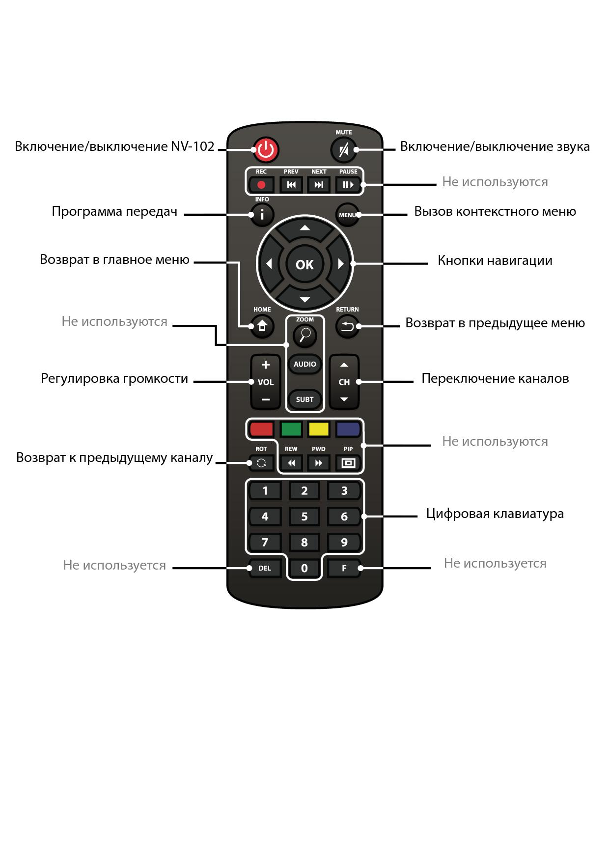 Инструкция для приставка для цифрового телевидения